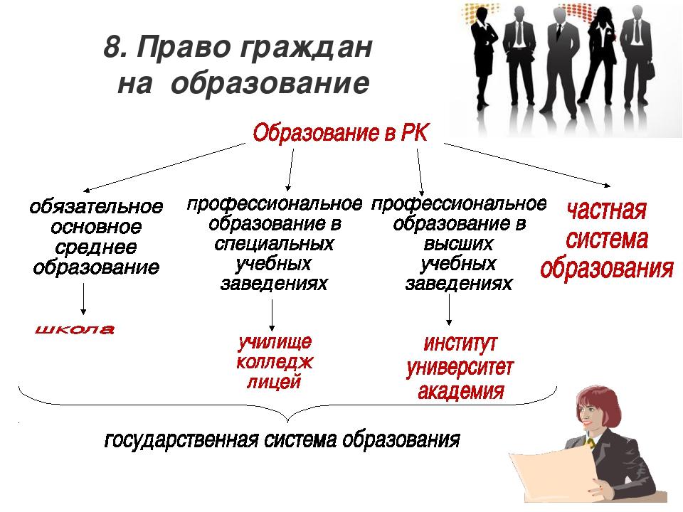 8. Право граждан на образование