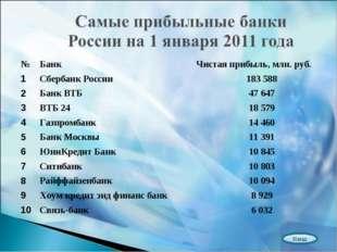 Назад №БанкЧистая прибыль, млн. руб. 1Сбербанк России183 588 2Банк ВТБ4
