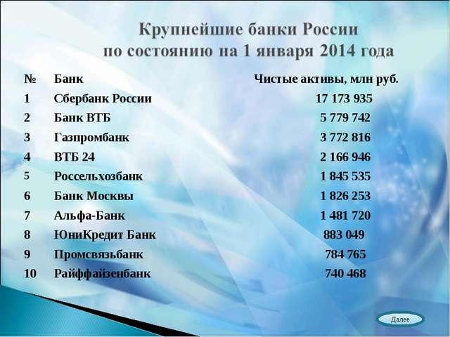 Далее №БанкЧистые активы, млн руб. 1Сбербанк России17 173 935 2Банк ВТБ...