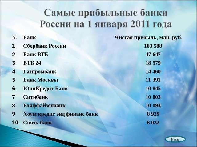 Назад №БанкЧистая прибыль, млн. руб. 1Сбербанк России183 588 2Банк ВТБ4...