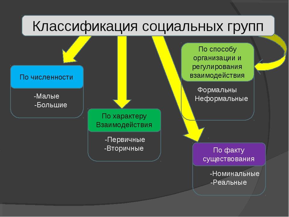 Формальны Неформальные -Первичные -Вторичные -Малые -Большие Классификация со...