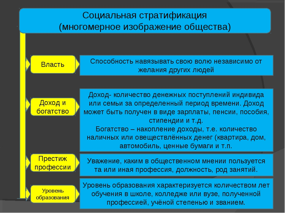 Социальная стратификация (многомерное изображение общества) Власть Доход и бо...