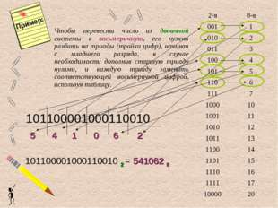 Чтобы перевести число из двоичной системы в восьмеричную, его нужно разбить н