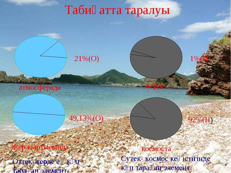 * 1%(Н) 92%(Н) жерде космоста Табиғатта таралуы 21%(О) 49,13%(О) Жер кыртысын...