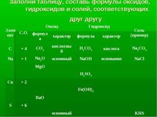 Заполни таблицу, составь формулы оксидов, гидроксидов и солей, соответствующи