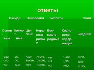 ответы К2О NaCl HCl КОН N2О5 HNО3 Fe(OH)3 CuO CuSO4 CO2 H2SO4 Al(OH)3 NaOH К3