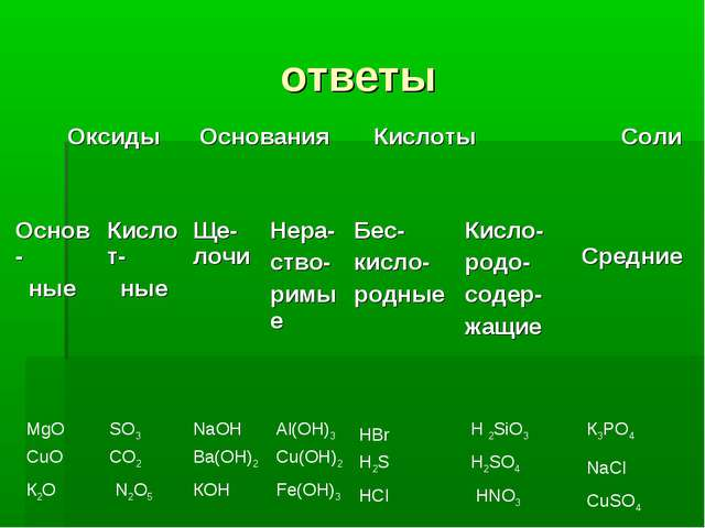 ответы К2О NaCl HCl КОН N2О5 HNО3 Fe(OH)3 CuO CuSO4 CO2 H2SO4 Al(OH)3 NaOH К3...