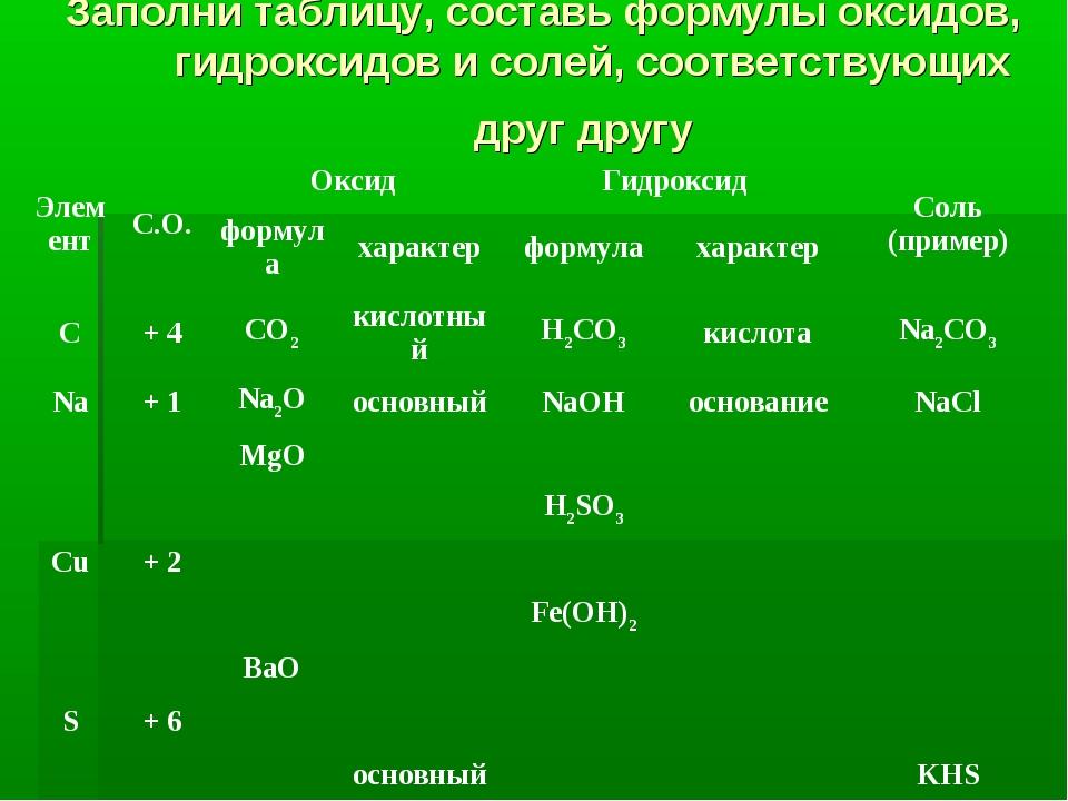 Заполни таблицу, составь формулы оксидов, гидроксидов и солей, соответствующи...