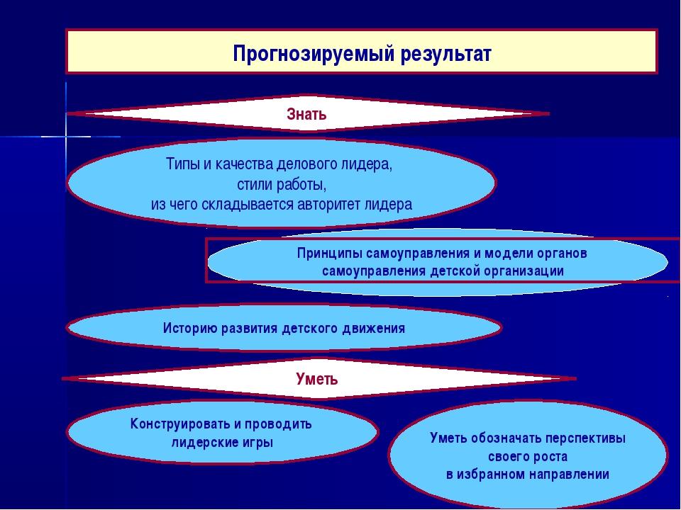 Прогнозируемый результат Знать Типы и качества делового лидера, стили работы,...