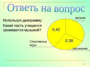 * Используя диаграмму: Какая часть учащихся занимается музыкой? 0,42 0,38 муз