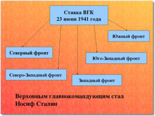 Ставка ВГК 23 июня 1941 года Северный фронт Северо-Западный фронт Западный фр