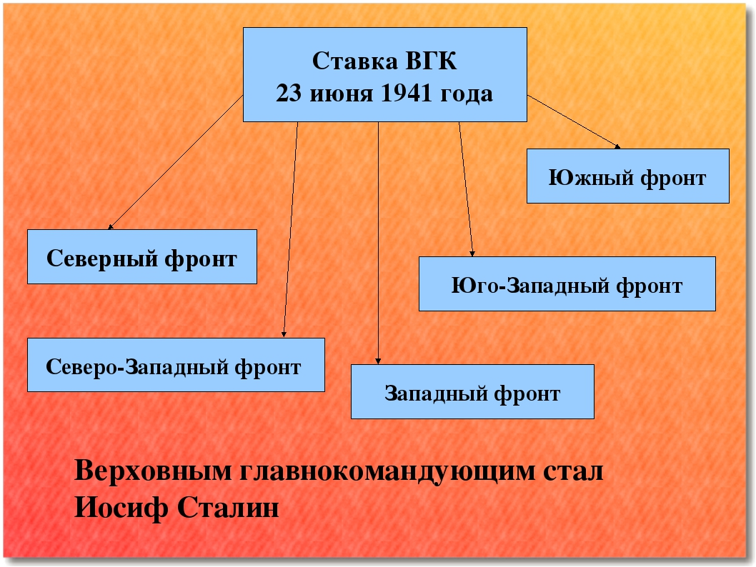 Ставка ВГК 23 июня 1941 года Северный фронт Северо-Западный фронт Западный фр...