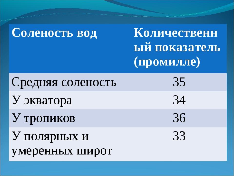 Соленость водКоличественный показатель (промилле) Средняя соленость 35 У эк...