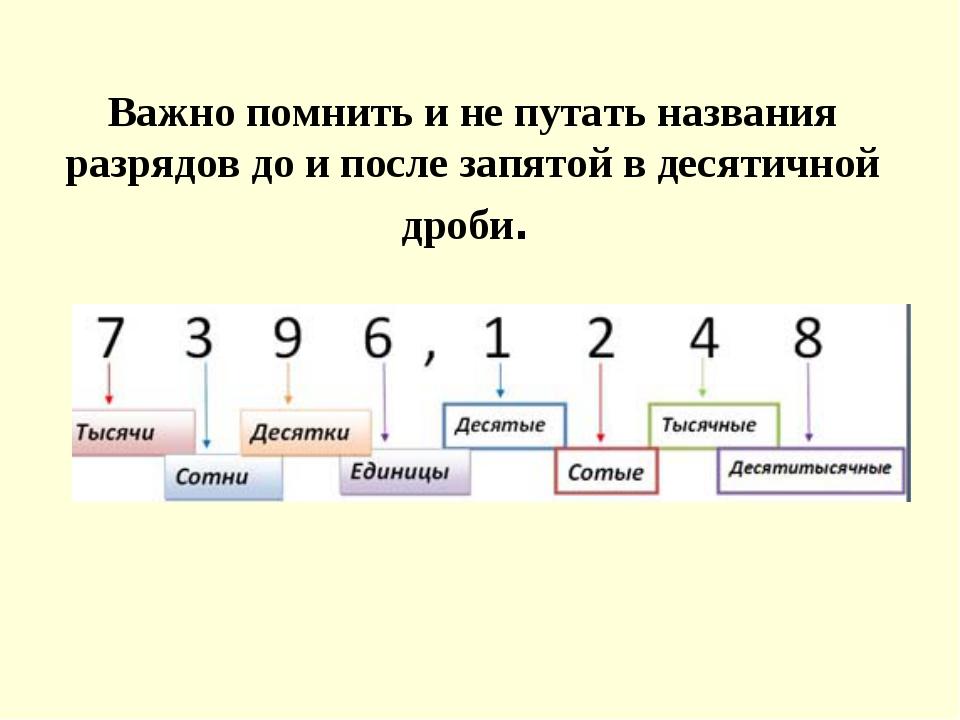 Важно помнить и не путать названия разрядов до и после запятой в десятичной д...