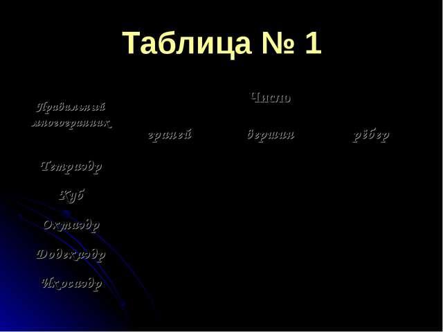 Таблица № 1 Правильный многогранникЧисло гранейвершинрёбер Тетраэдр К...