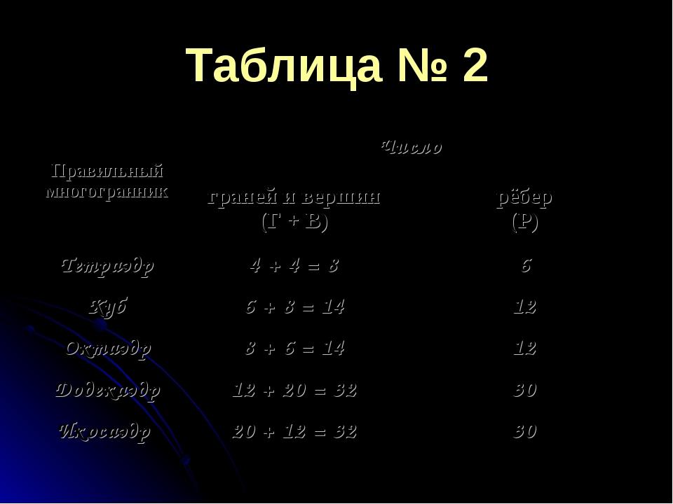 Таблица № 2 Правильный многогранникЧисло граней и вершин (Г + В)рёбер (Р)...