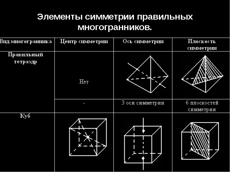 Элементы симметрии правильных многогранников.