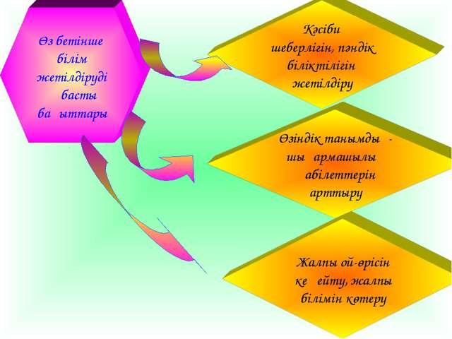 Өз бетінше білім жетілдірудің басты бағыттары Жалпы ой-өрісін кеңейту, жалпы...