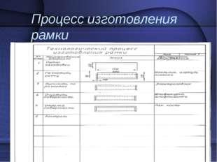Процесс изготовления рамки