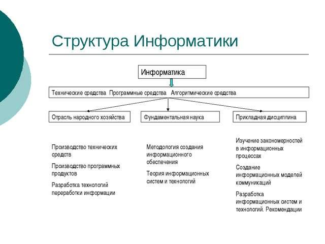 Структура Информатики Информатика Технические средства Программные средства А...