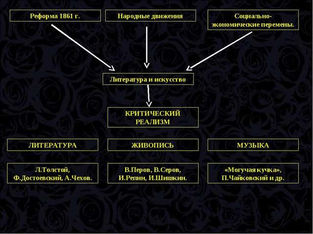 Литература и искусство Реформа 1861 г. Народные движения Социально-экономичес...