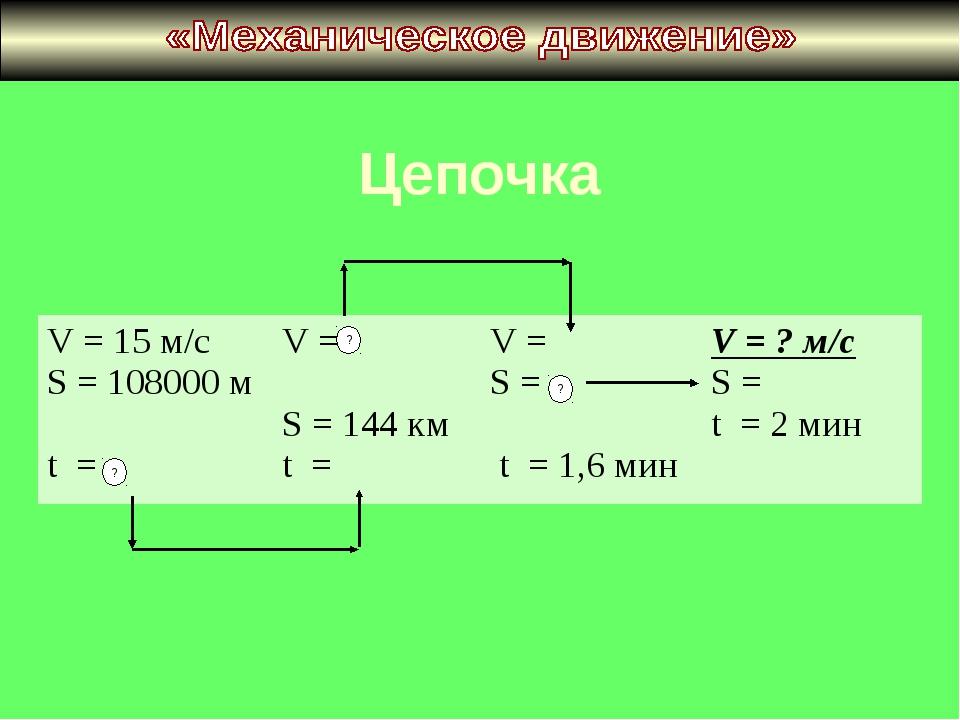 Цепочка V = 15 м/с S = 108000 м t = V = S = 144 км t = V = S = t = 1,6 мин...