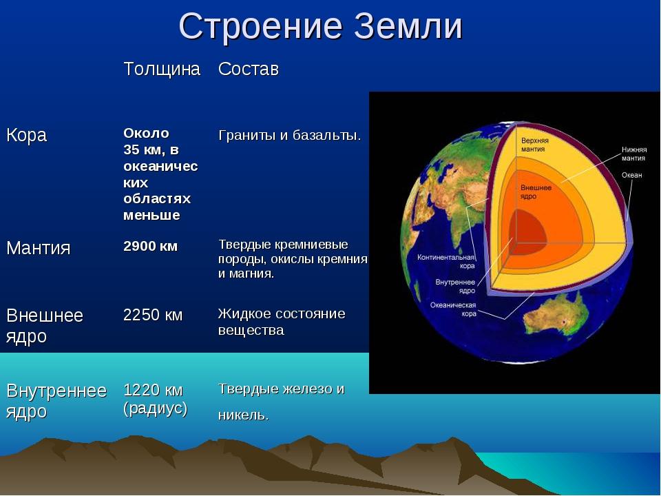 Строение Земли Толщина Состав Кора Около 35км, в океанических областях ме...