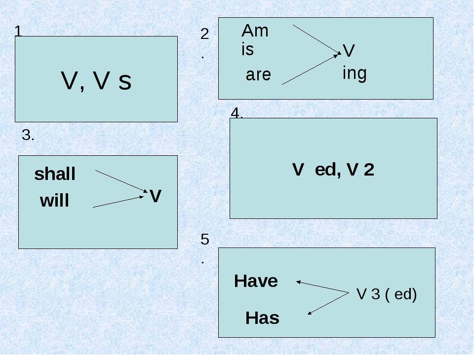 1. V, V s 2. Am is are V ing 3. shall will V 4. V ed, V 2 5. Have Has V 3 ( ed)