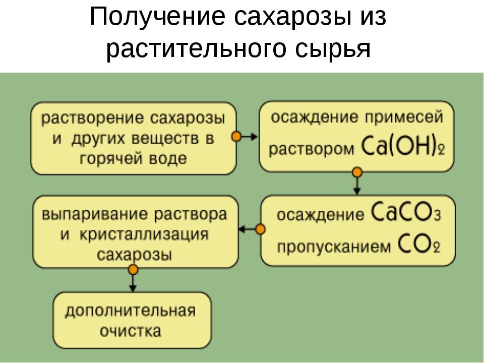 Получение сахарозы из растительного сырья