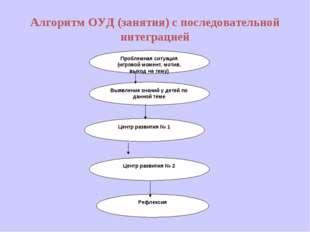Алгоритм ОУД (занятия) с последовательной интеграцией Проблемная ситуация (иг