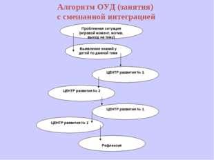Алгоритм ОУД (занятия) с смешанной интеграцией Проблемная ситуация (игровой м