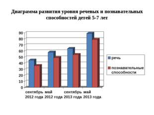 Диаграмма развития уровня речевых и познавательных способностей детей 5-7 лет