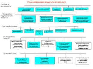 Классификация педагогических игр Развивающие Физические Интеллектуальные Труд