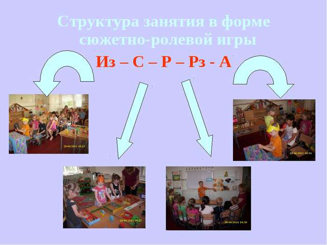 Структура занятия в форме сюжетно-ролевой игры Из – С – Р – Рз - А