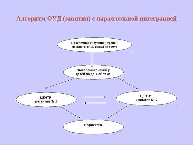 Алгоритм ОУД (занятия) с параллельной интеграцией Выявление знаний у детей по...