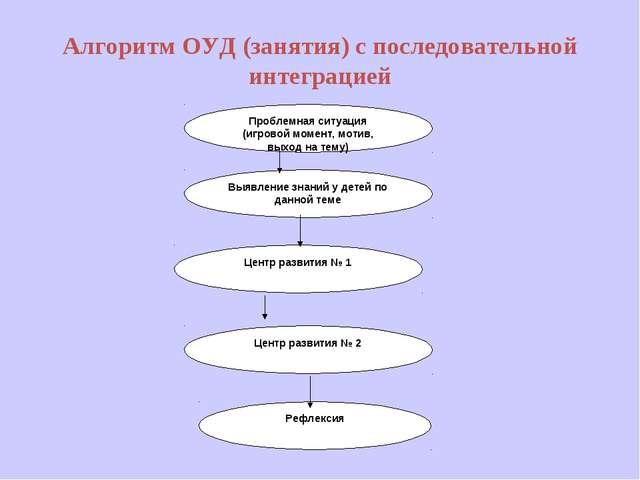 Алгоритм ОУД (занятия) с последовательной интеграцией Проблемная ситуация (иг...