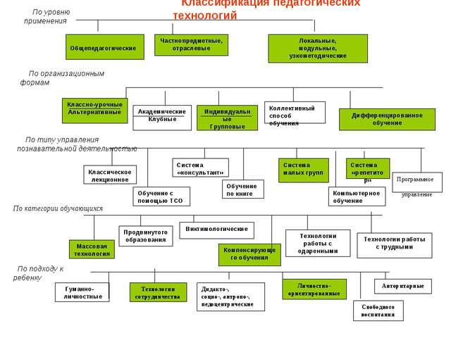 Общепедагогические Частнопредметные, отраслевые Локальные, модульные, узкоме...