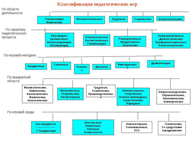 Классификация педагогических игр Развивающие Физические Интеллектуальные Труд...