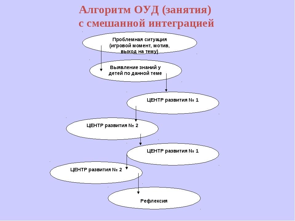 Алгоритм ОУД (занятия) с смешанной интеграцией Проблемная ситуация (игровой м...