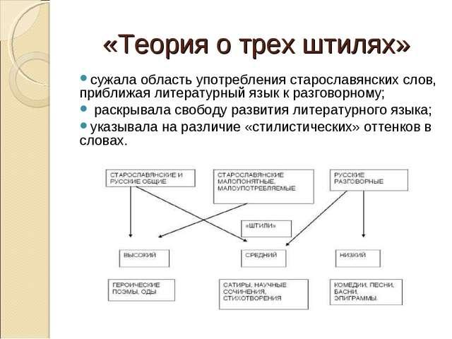 «Теория о трех штилях» сужала область употребления старославянских слов, приб...