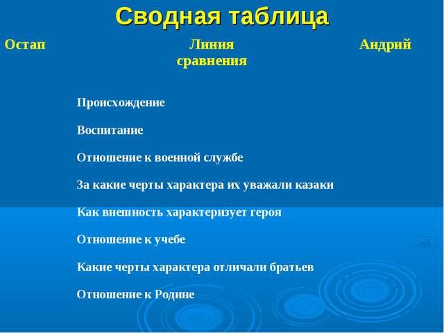 Сводная таблица Остап Линия сравнения Андрий  Происхождение Воспитание Отн...
