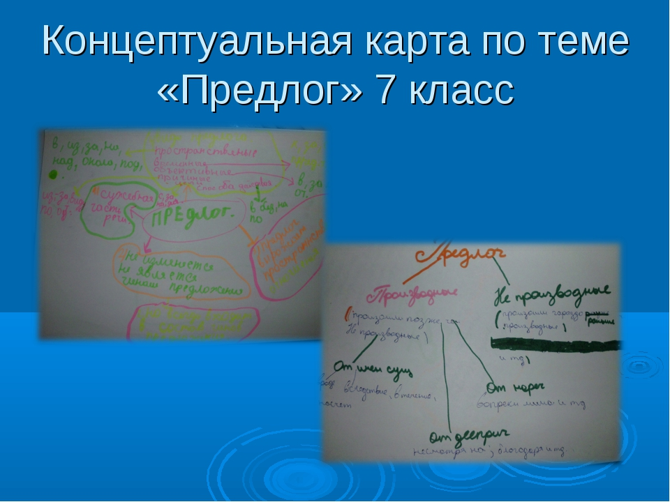 Концептуальная карта по теме «Предлог» 7 класс