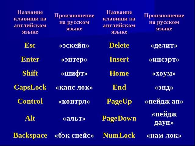 Название клавиши на английском языкеПроизношение на русском языкеНазвание к...