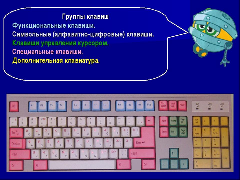Группы клавиш Функциональные клавиши. Символьные (алфавитно-цифровые) клавиши...