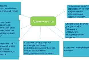 Администратор Создание нормативной базы (электронный офис) Соответствие матер