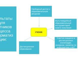 Результаты для участников процесса информатизации: Свободный доступ к образов