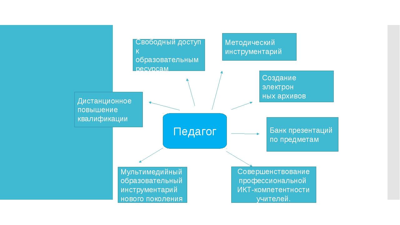 Педагог Свободный доступ к образовательным ресурсам Методический инструментар...