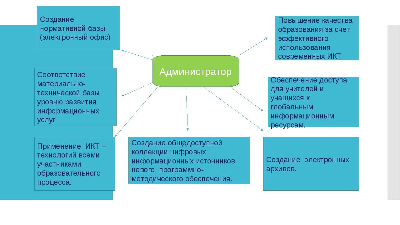 Администратор Создание нормативной базы (электронный офис) Соответствие матер...