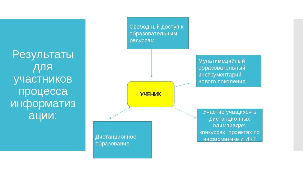 Результаты для участников процесса информатизации: Свободный доступ к образов...