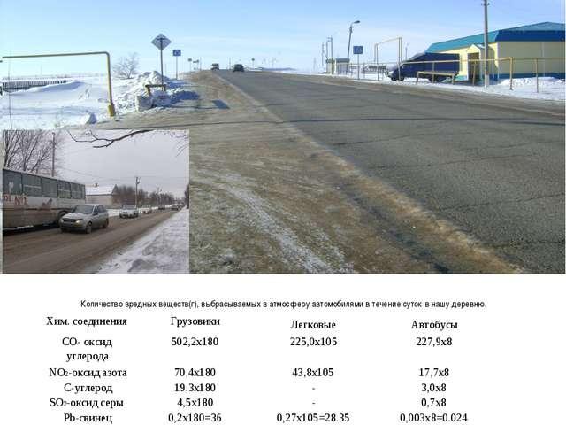 Количество вредных веществ(г), выбрасываемых в атмосферу автомобилями в тече...